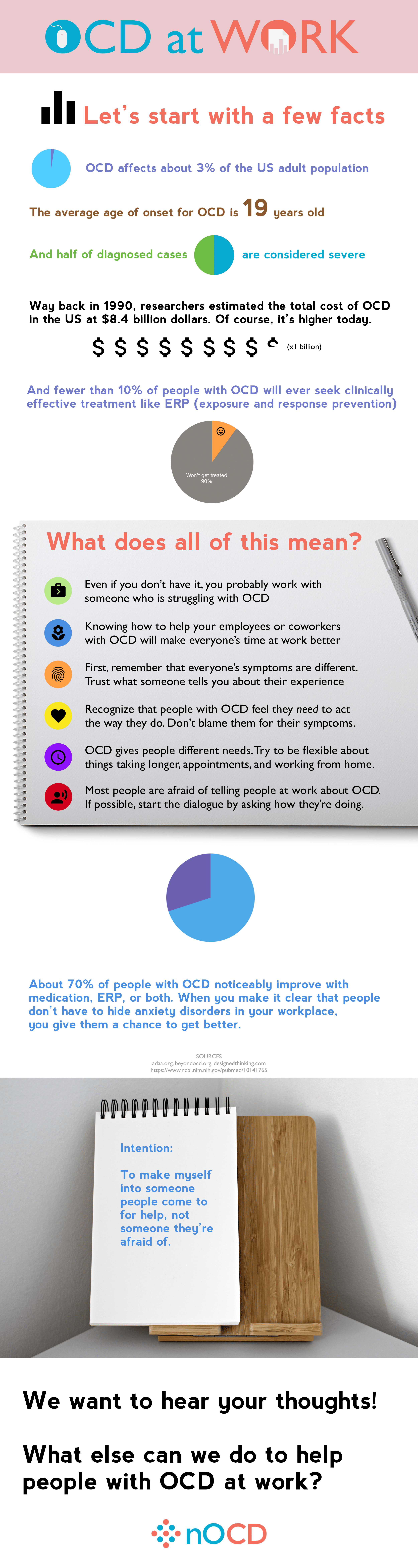 Infographic with statistics about OCD at work